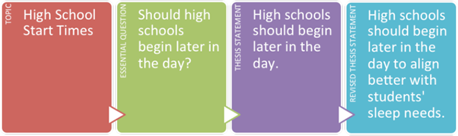 ewrmlimg png chart four columns topic high school start times essential question should
