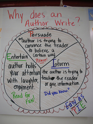 A poster showing why author's write. It is divided into three sections: Persuade, Entertain, and Inform.