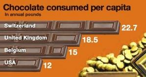 Infographic showing the amount of chocolate consumed per captitain in Switzerland
