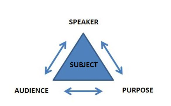 how to analyze a speech