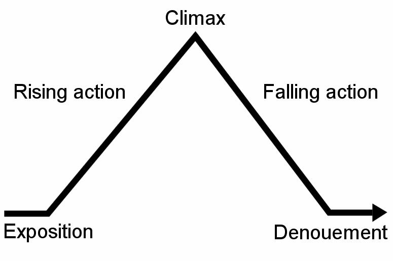 a diagram of a plots progression