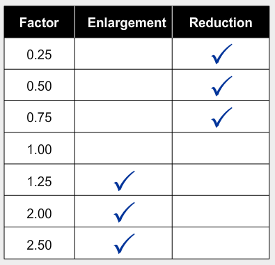 A table indicating whether each scale factor generates an enlargement or a reduction