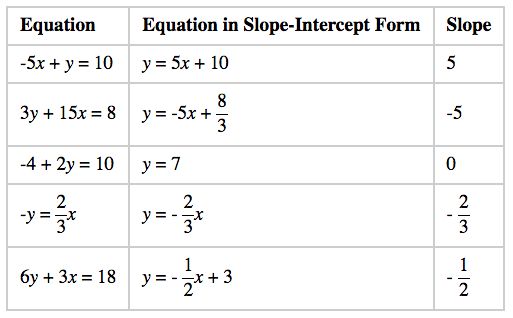 Determining Slopes from Equations, Graphs, and Tables