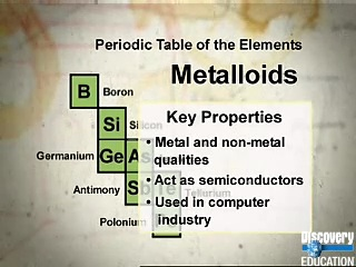 Matter and Energy - Metals, Nonmetals, and Metalloids | Texas Gateway